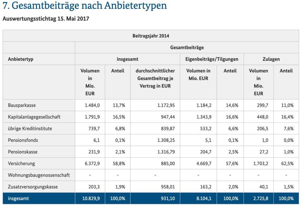 Riester-Rente nach Beiträgen und Anbietern - Quelle: Screenshot von der Website des Bundesministeriums für Finanzen